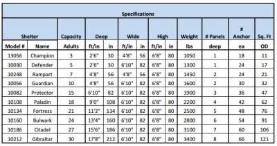 What size tornado storm shelter should i buy tornado for Safe room dimensions